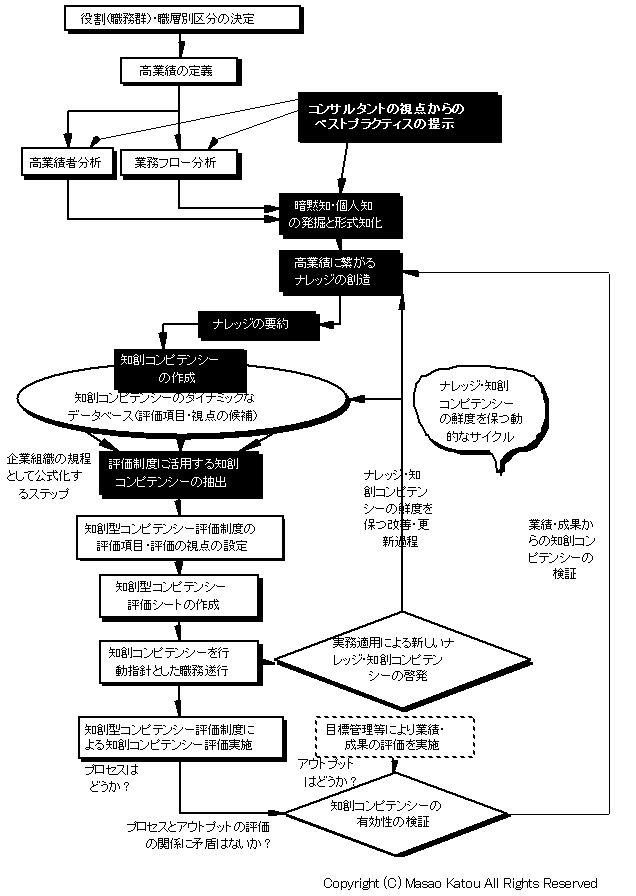 知創型コンピテンシー・マネジメント・システムのフロー図