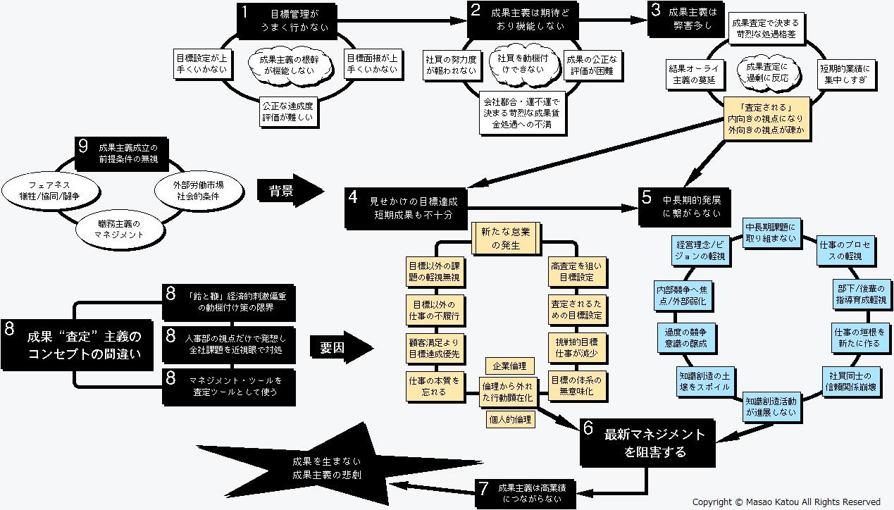 成果「査定」主義崩壊の要因:詳細フロー図