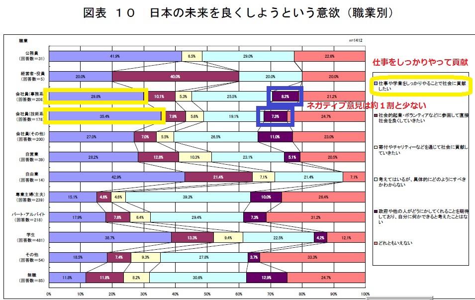 若者の7割が日本の未来を良くする意欲を持つ
