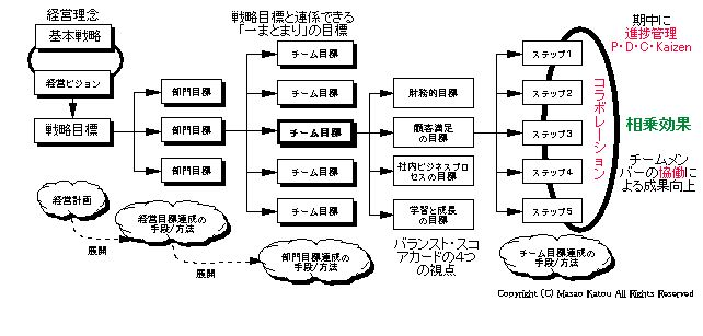 BSCと目標の体系2w
