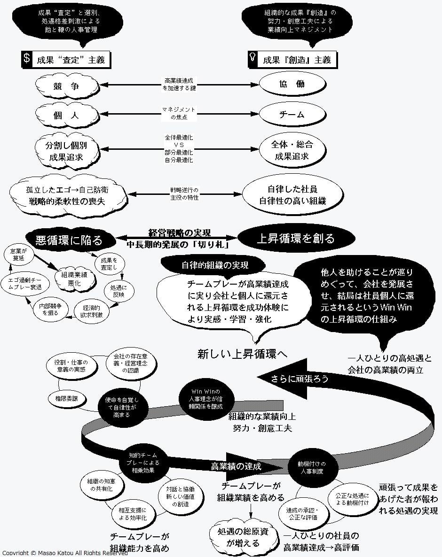 『超・成果主義』会社を良くする総合的チャート図