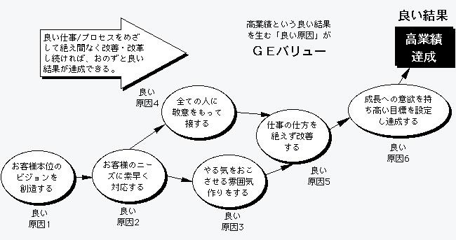 GEバリュー事例チャート図