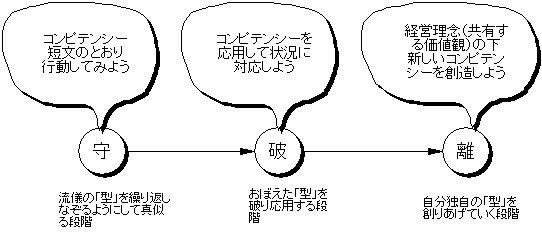 守・破・離+コンピテンシーのイメージ図