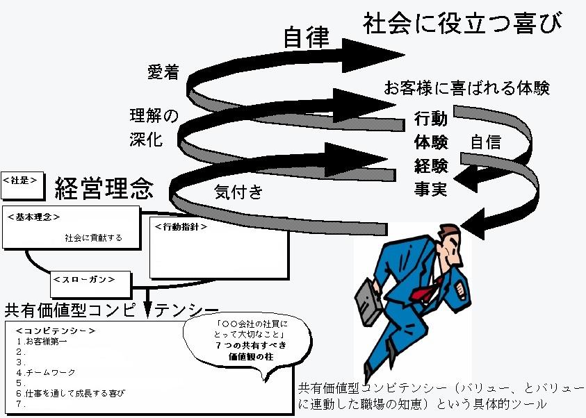 Image98お客さま社会の螺旋01