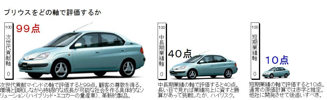 トヨタ-プリウスを3つの軸で評価したイメージ図
