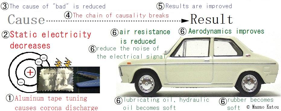 アルミテープチューンの概念図英語解説インターナショナル版